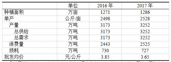 茄子2016年市场分析及2017年市场预测