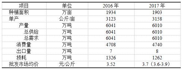 黄瓜2016年市场分析及2017年市场预测