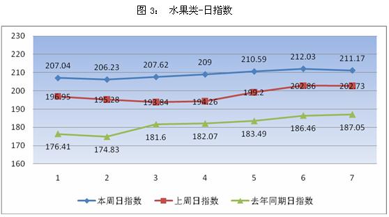广州江南市场:春节临近 蔬菜水果价格上涨