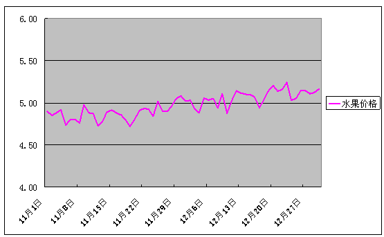 2016年12月份批发市场价格月度分析报告