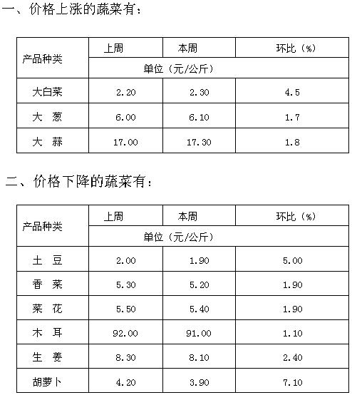 陇西清吉市场:一周蔬菜价格分析