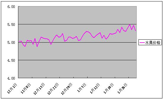 2017年1月份批发市场价格月度分析报告