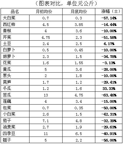武汉白沙洲市场:2月蔬菜行情简析