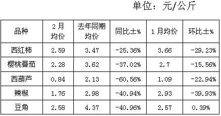 广西田阳市场:2月蔬菜行情分析