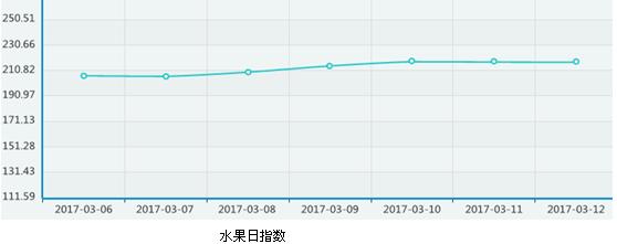 广州江南市场:蔬菜供应充足价格略降 部份水果量少价升