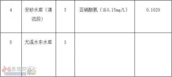 三明市重点水产养殖区水环境质量通报(2017年第一季度)