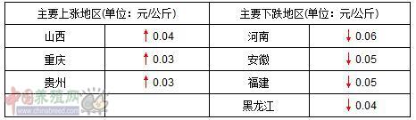 """生猪市场""""黯淡"""" 聚焦15省份猪价下跌"""