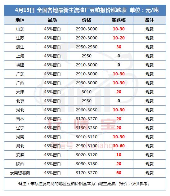 最新豆粕价格预测:豆粕涨价势不可挡!