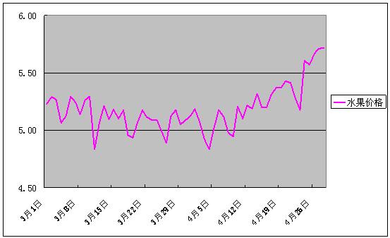 2017年4月份批发市场价格月度分析报告