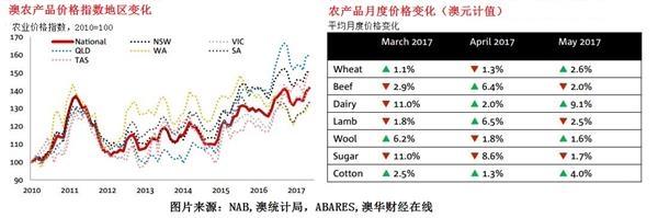 澳洲5月农产品价格指数出炉猪肉大跌乳品回暖