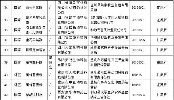 农业部公布2017年第六批被查处假兽药名单