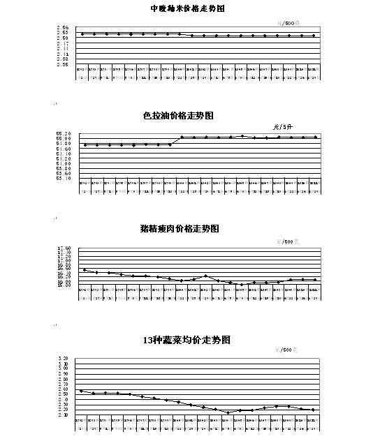 6月29日湖北粮油蔬菜等主要食品副食品价格简析
