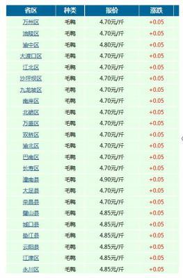 今日重庆市省各地区毛鸭的价格
