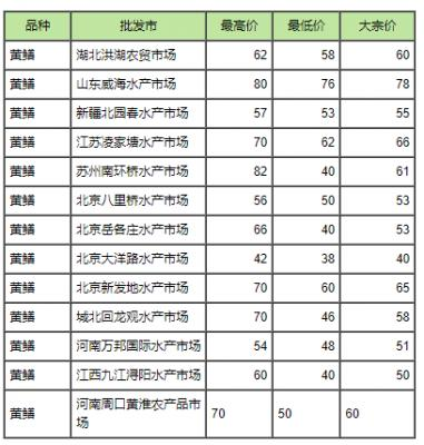 2017年7月27日苏州等市场野生黄鳝批发价格