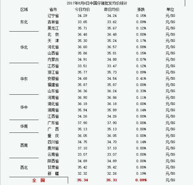 2017年8月7日中国仔猪价格统计