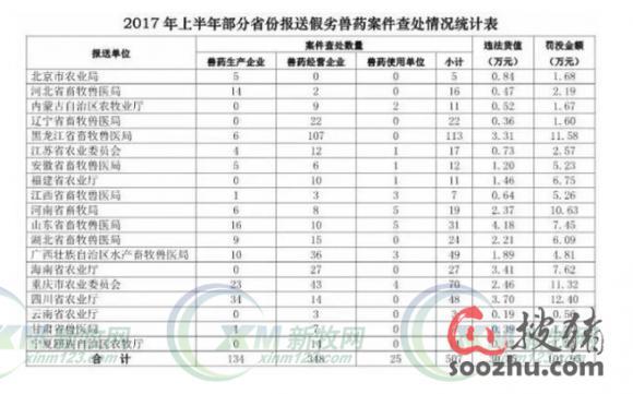 """农业部通报2017年上半年全国23个省""""检打联动""""假劣兽药查处情况"""