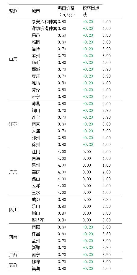 8月11日国内毛鸭、鸭苗价格