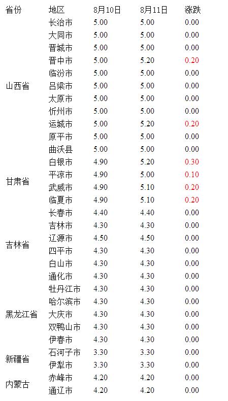 8月11日全国各省淘汰鸡价格情况走势
