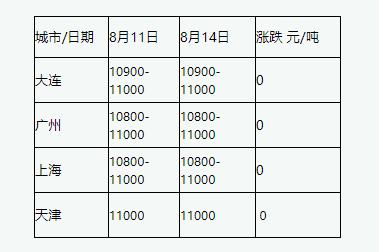 今日最新国产鱼粉价格情况