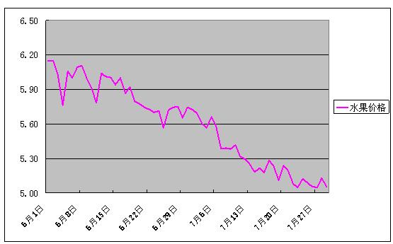 2017年7月份批发市场价格月度分析报告