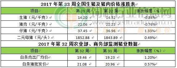 第33周周评:猪价由跌转涨后期猪肉需求将季节性好转