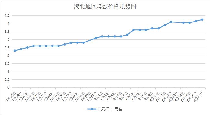 8月18日湖北部分地区蛋价快报(图)
