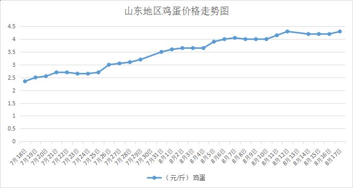 8月18日山东部分地区鸡蛋价格快报(图)