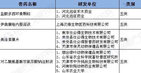 2017年上半年中国兽药行业新药上市汇总【组图】