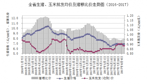 山东:生猪、仔猪、鲜猪肉综合均价小幅上涨
