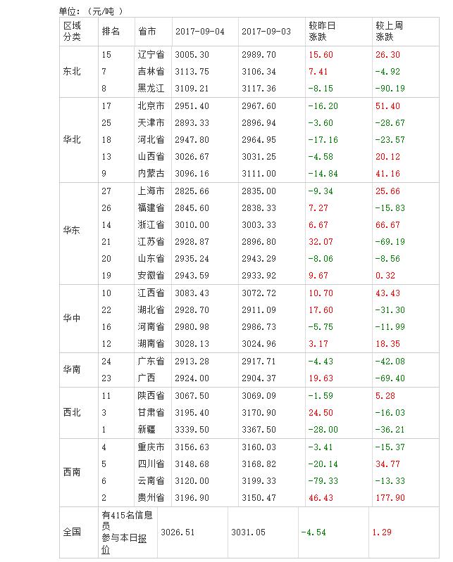 2017年09月05日全国豆粕价格排行榜