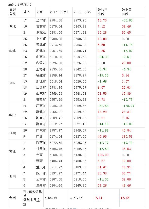 2017年08月24日全国豆粕价格排行榜