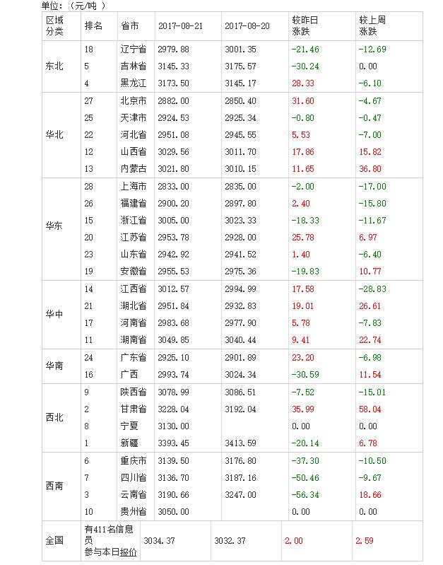2017年08月22日全国豆粕价格排行榜