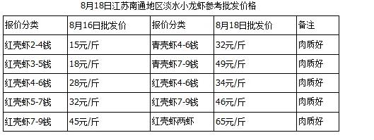 小虾走俏大虾需求量减少!8月18日小龙虾价格播报