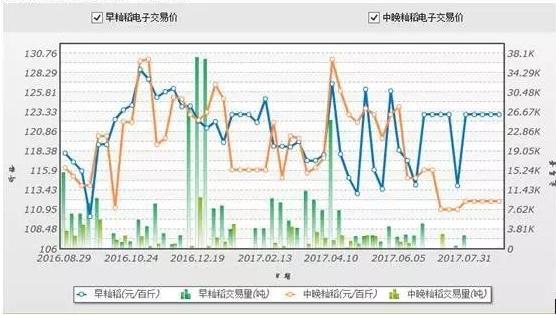 南方粮食市场:8月早籼稻收购如火如荼 临储去库存继续推进