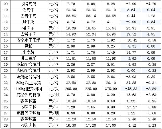 辽宁昌图县2017年第38周畜牧业价格监测信息