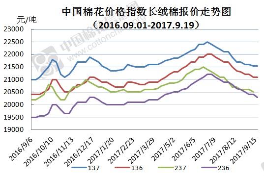 2017年9月25日中国棉花价格指数(CCIndex)及分省到厂价