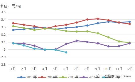 2017年上半年生猪市场行情回顾及下半年展望!
