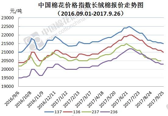 2017年10月7日中国棉花价格指数(CCIndex)及分省到厂价