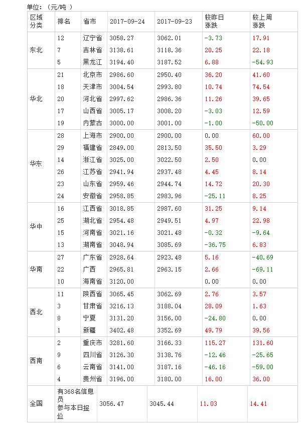 2017年09月25日全国豆粕价格排行榜