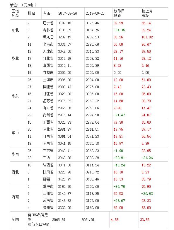 2017年09月27日全国豆粕价格排行榜