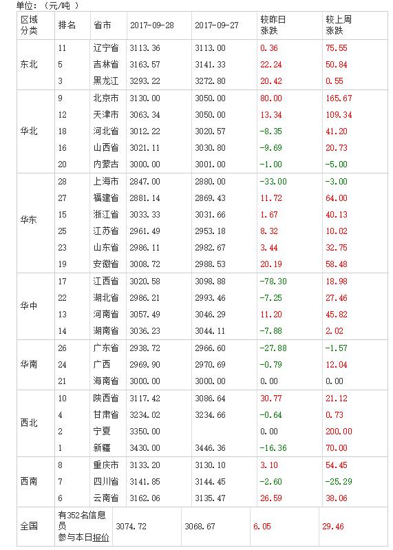 2017年09月29日全国豆粕价格排行榜