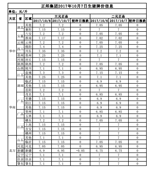 正邦集团2017年10月7日生猪牌价信息表