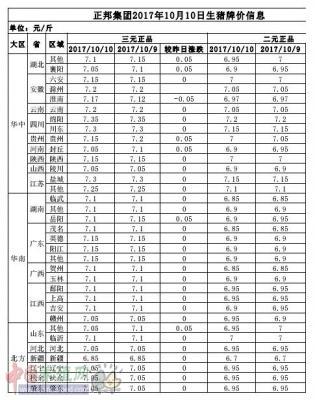 正邦集团2017年10月10日生猪牌价信息表