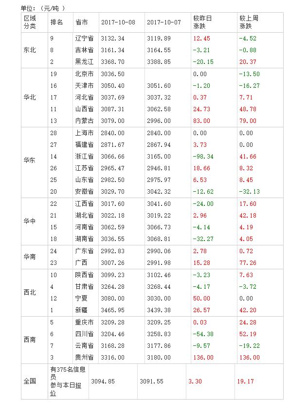 2017年10月09日全国豆粕价格排行榜