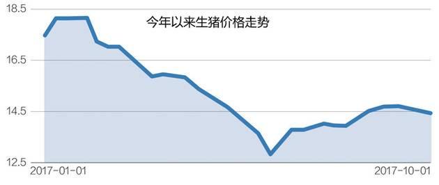 受益猪价小幅回暖正邦科技9月销售收入大增379%