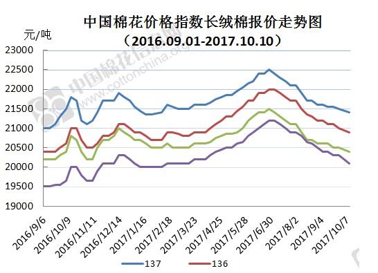2017年10月17日中国棉花价格指数(CCIndex)及分省到厂价