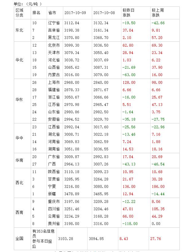 2017年10月10日全国豆粕价格表