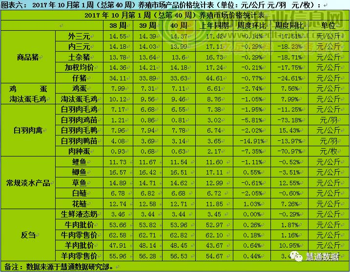 2017年9月第4周/10月第1周中国养殖市场综合周报