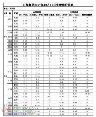 正邦集团2017年10月11日生猪牌价信息表