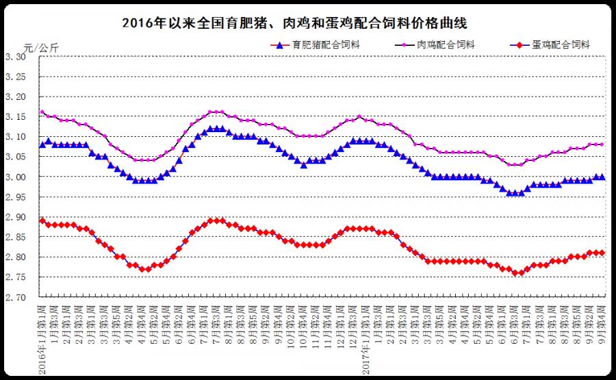 2017年9月份第4周畜产品和饲料集贸市场价格情况